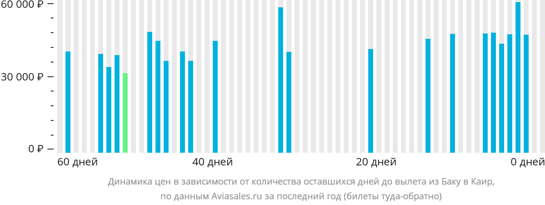 Динамика цен в зависимости от количества оставшихся дней до вылета из Баку в Каир