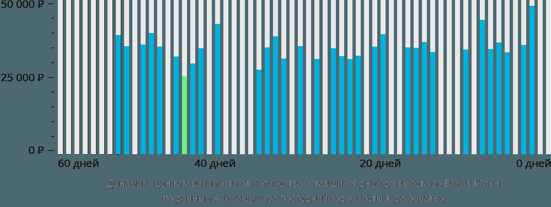 Динамика цен в зависимости от количества оставшихся дней до вылета из Баку в Кёльн