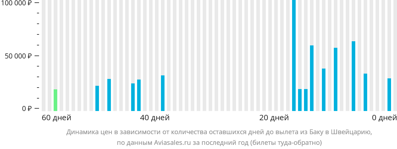 Динамика цен в зависимости от количества оставшихся дней до вылета из Баку в Швейцарию