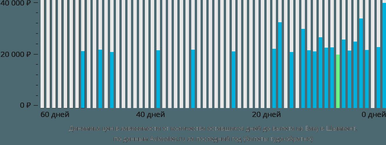 Динамика цен в зависимости от количества оставшихся дней до вылета из Баку в Шымкент