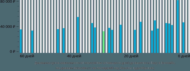 Динамика цен в зависимости от количества оставшихся дней до вылета из Баку в Коломбо