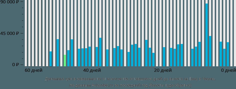 Динамика цен в зависимости от количества оставшихся дней до вылета из Баку в Чехию