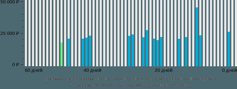Динамика цен в зависимости от количества оставшихся дней до вылета из Баку в Днепр