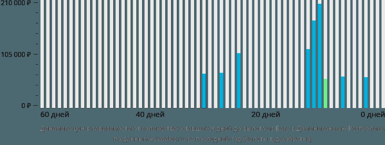 Динамика цен в зависимости от количества оставшихся дней до вылета из Баку в Доминиканскую Республику