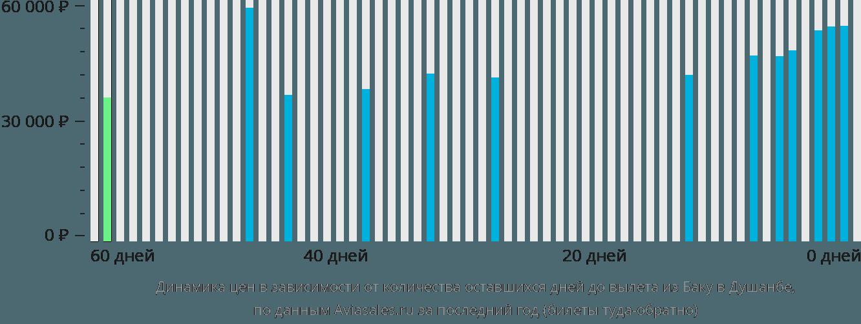 Динамика цен в зависимости от количества оставшихся дней до вылета из Баку в Душанбе
