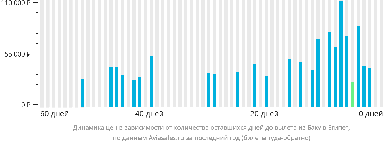 Динамика цен в зависимости от количества оставшихся дней до вылета из Баку в Египет