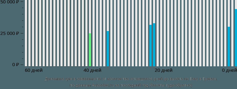 Динамика цен в зависимости от количества оставшихся дней до вылета из Баку в Ереван