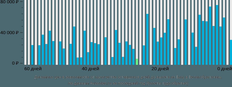 Динамика цен в зависимости от количества оставшихся дней до вылета из Баку в Великобританию