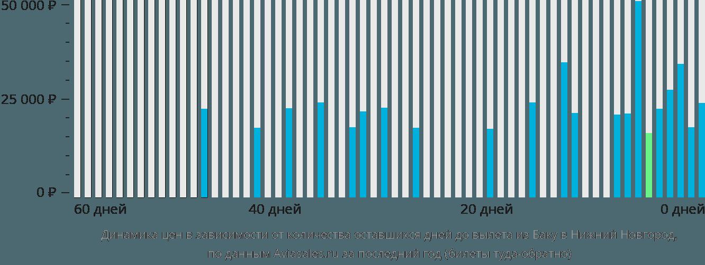 Динамика цен в зависимости от количества оставшихся дней до вылета из Баку в Нижний Новгород