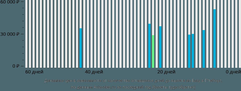 Динамика цен в зависимости от количества оставшихся дней до вылета из Баку в Гётеборг