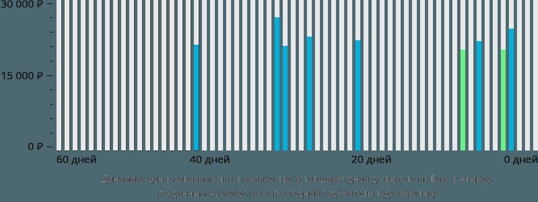 Динамика цен в зависимости от количества оставшихся дней до вылета из Баку в Атырау