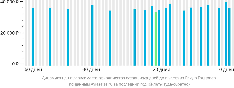 Динамика цен в зависимости от количества оставшихся дней до вылета из Баку в Ганновер