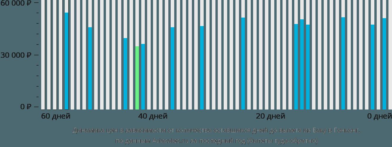 Динамика цен в зависимости от количества оставшихся дней до вылета из Баку в Гонконг