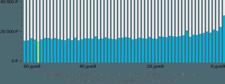 Динамика цен в зависимости от количества оставшихся дней до вылета из Баку в Киев