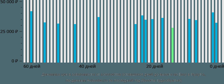 Динамика цен в зависимости от количества оставшихся дней до вылета из Баку в Иркутск