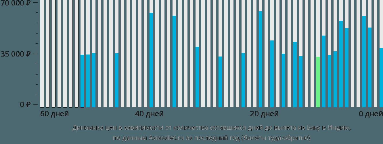 Динамика цен в зависимости от количества оставшихся дней до вылета из Баку в Индию