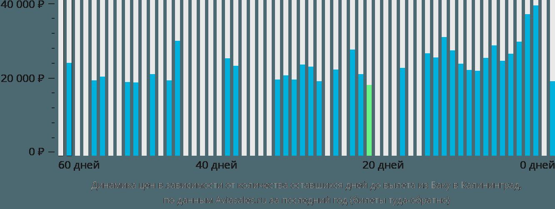 Динамика цен в зависимости от количества оставшихся дней до вылета из Баку в Калининград