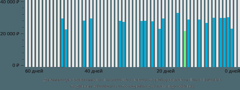 Динамика цен в зависимости от количества оставшихся дней до вылета из Баку в Кишинёв