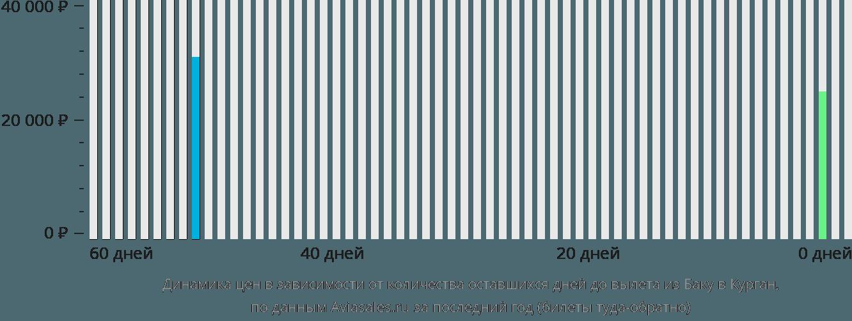 Динамика цен в зависимости от количества оставшихся дней до вылета из Баку в Курган