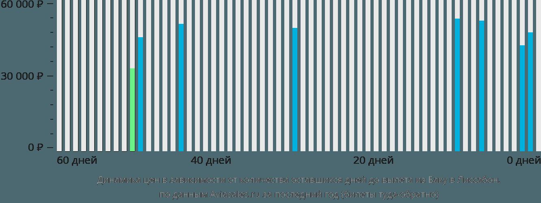 Динамика цен в зависимости от количества оставшихся дней до вылета из Баку в Лиссабон