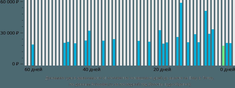 Динамика цен в зависимости от количества оставшихся дней до вылета из Баку в Литву