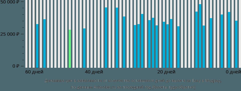 Динамика цен в зависимости от количества оставшихся дней до вылета из Баку в Мадрид