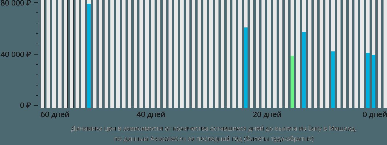Динамика цен в зависимости от количества оставшихся дней до вылета из Баку в Мешхед