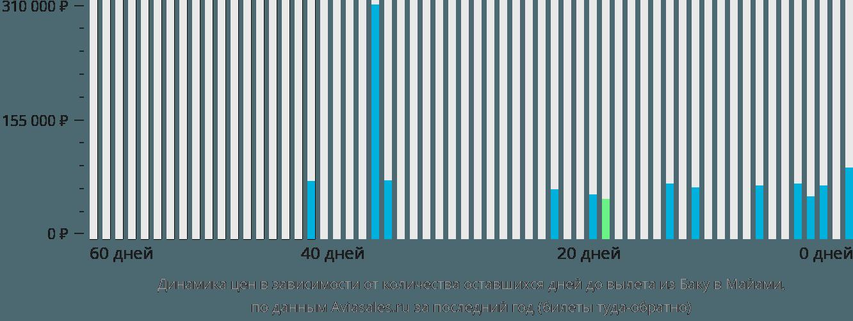 Динамика цен в зависимости от количества оставшихся дней до вылета из Баку в Майами