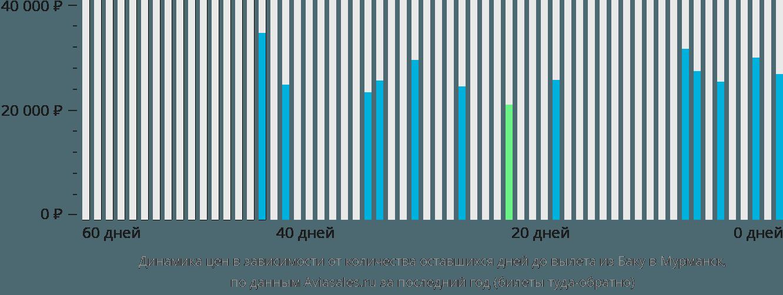 Динамика цен в зависимости от количества оставшихся дней до вылета из Баку в Мурманск