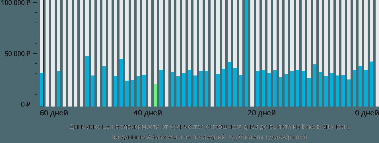 Динамика цен в зависимости от количества оставшихся дней до вылета из Баку в Мюнхен