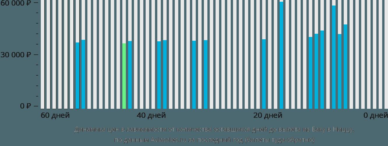 Динамика цен в зависимости от количества оставшихся дней до вылета из Баку в Ниццу