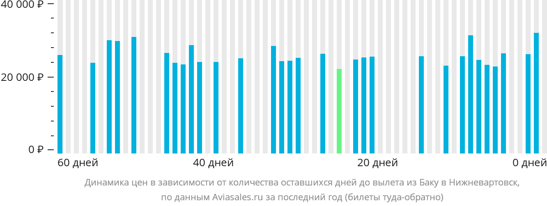 Динамика цен в зависимости от количества оставшихся дней до вылета из Баку в Нижневартовск