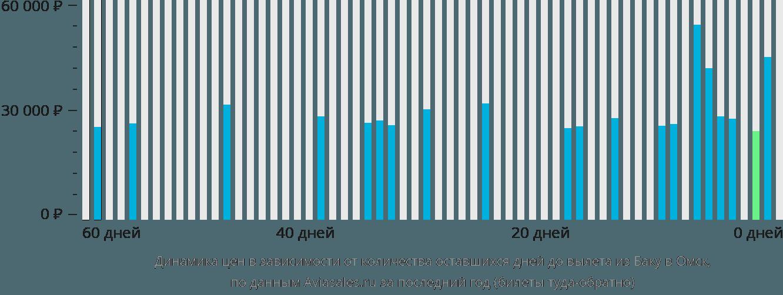 Динамика цен в зависимости от количества оставшихся дней до вылета из Баку в Омск