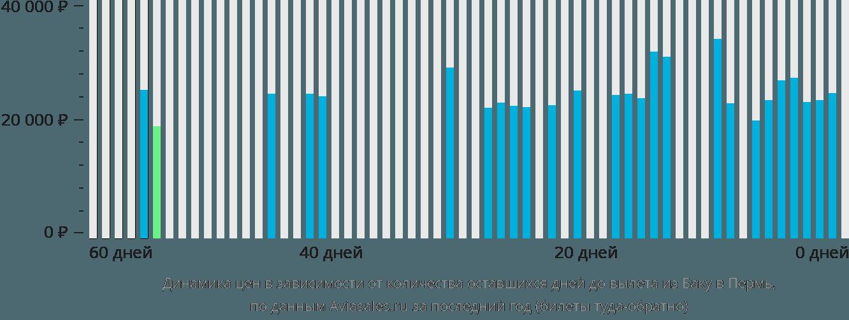 Динамика цен в зависимости от количества оставшихся дней до вылета из Баку в Пермь