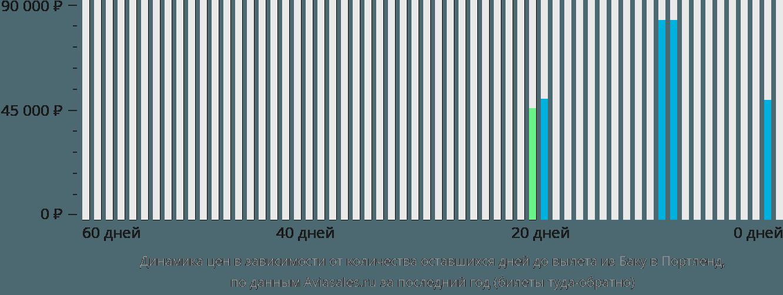 Динамика цен в зависимости от количества оставшихся дней до вылета из Баку в Портленд