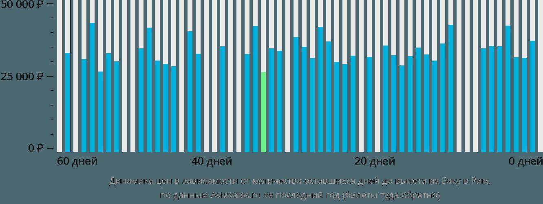 Динамика цен в зависимости от количества оставшихся дней до вылета из Баку в Рим