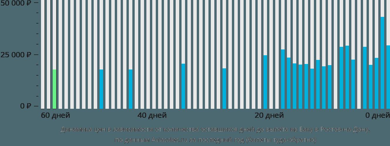 Динамика цен в зависимости от количества оставшихся дней до вылета из Баку в Ростов-на-Дону