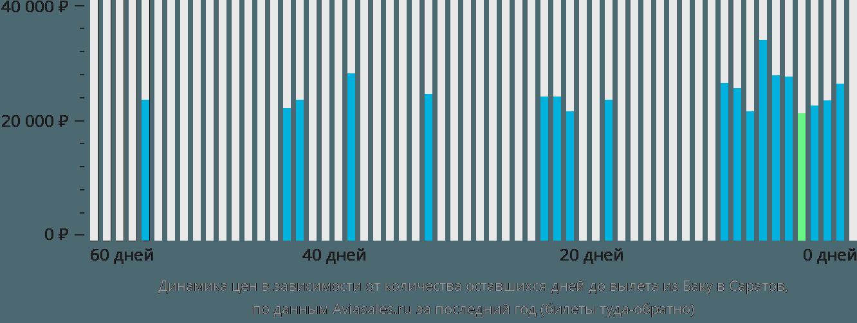 Динамика цен в зависимости от количества оставшихся дней до вылета из Баку в Саратов