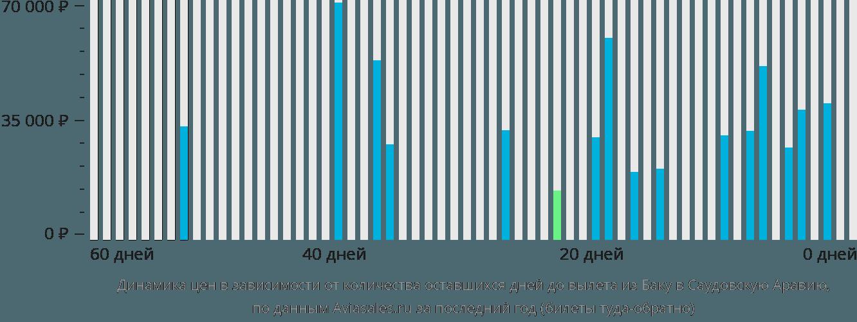 Динамика цен в зависимости от количества оставшихся дней до вылета из Баку в Саудовскую Аравию