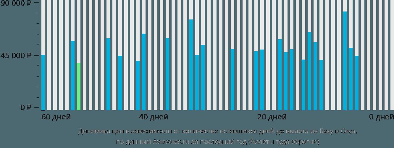 Динамика цен в зависимости от количества оставшихся дней до вылета из Баку в Сеул