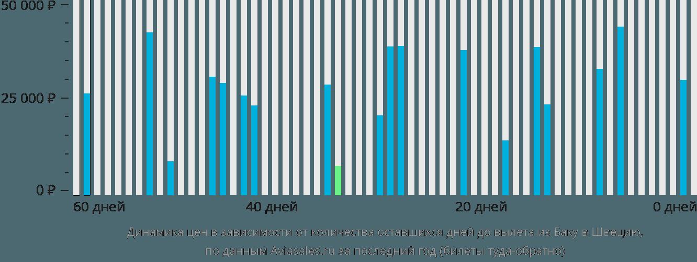 Динамика цен в зависимости от количества оставшихся дней до вылета из Баку в Швецию