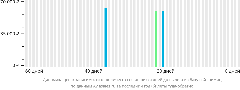 Динамика цен в зависимости от количества оставшихся дней до вылета из Баку в Хошимин