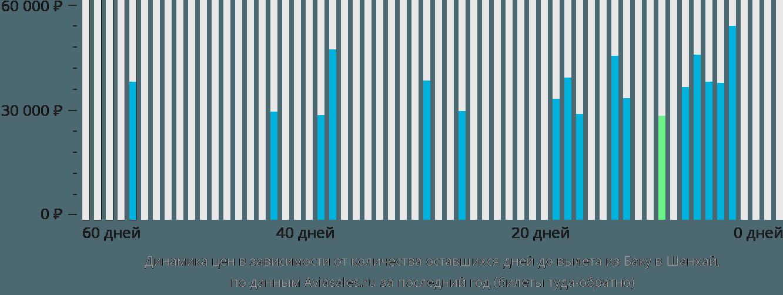 Динамика цен в зависимости от количества оставшихся дней до вылета из Баку в Шанхай