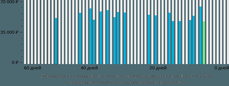 Динамика цен в зависимости от количества оставшихся дней до вылета из Баку в Сингапур