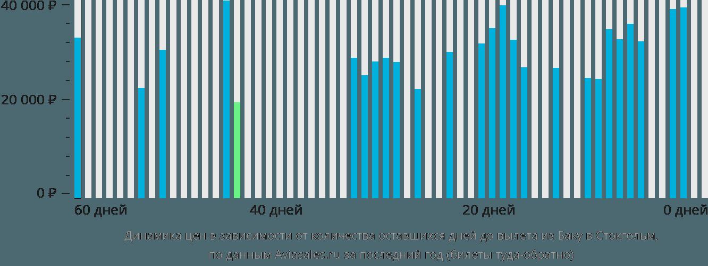 Динамика цен в зависимости от количества оставшихся дней до вылета из Баку в Стокгольм