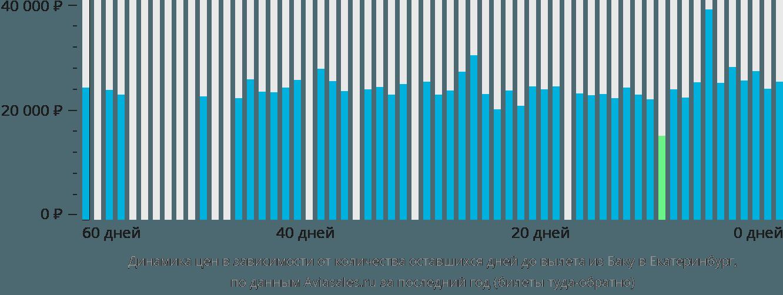 Динамика цен в зависимости от количества оставшихся дней до вылета из Баку в Екатеринбург