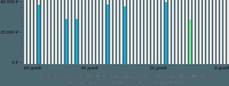 Динамика цен в зависимости от количества оставшихся дней до вылета из Баку в Подгорицу