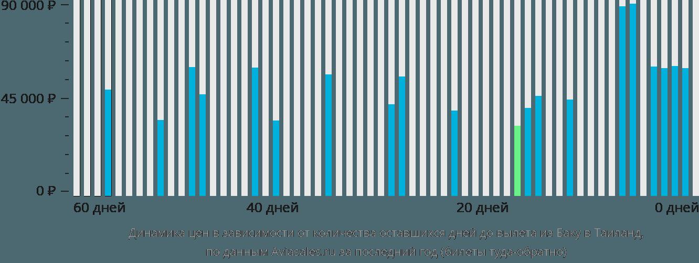 Динамика цен в зависимости от количества оставшихся дней до вылета из Баку в Таиланд