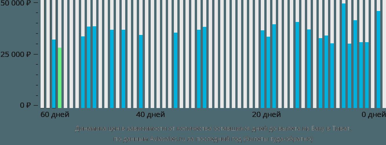 Динамика цен в зависимости от количества оставшихся дней до вылета из Баку в Тиват