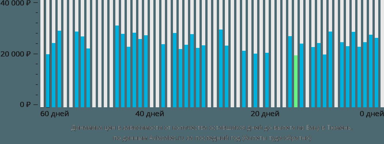 Динамика цен в зависимости от количества оставшихся дней до вылета из Баку в Тюмень